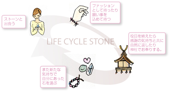 LIFE CYCLE STONE